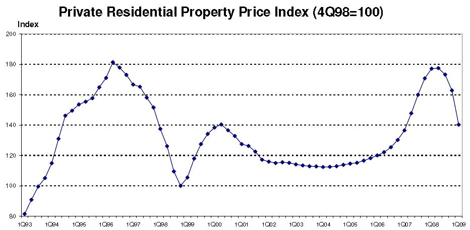 Property Chart from 4 May 2009