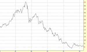 Dow Jones Industrial Average 1928 to 1934
